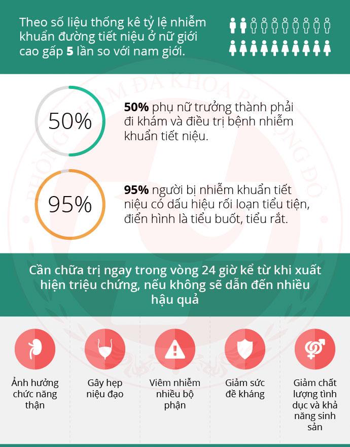 tỷ lệ nhiễm khuẩn đường tiểu
