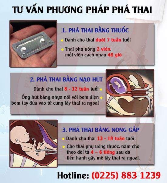 Phương pháp phá thai ở Thái Bình