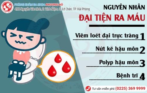 Nguyên nhân đại tiện ra máu