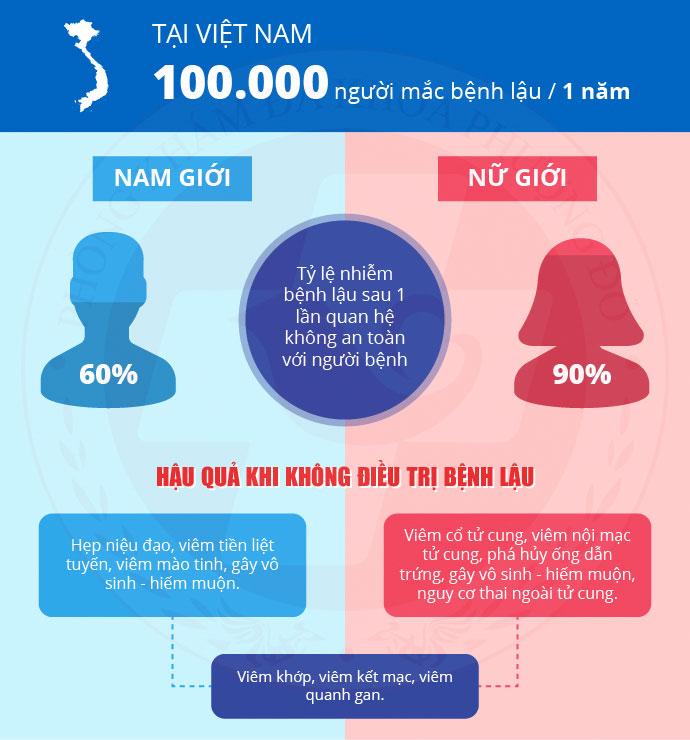 tỷ lệ mắc bệnh lậu ở nam và nữ
