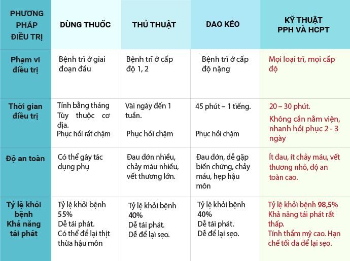 So sánh các phương pháp chữa bệnh trĩ