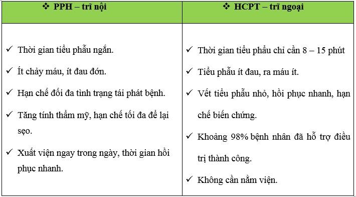 Ưu điểm của phương pháp PPH và HCPT