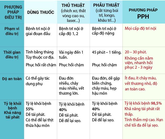 So sánh các phương pháp chữa trĩ